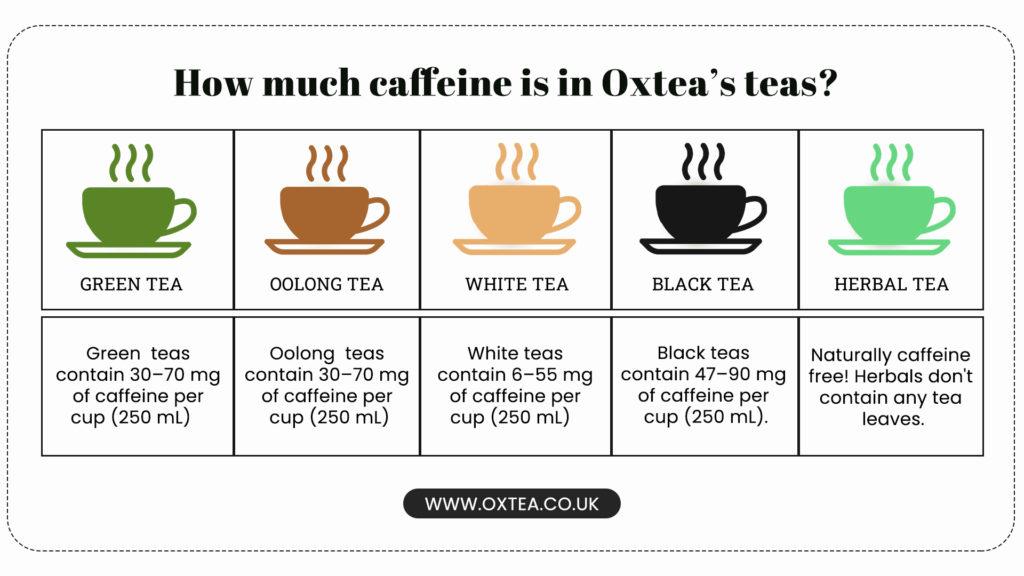 How much caffeine is in Oxtea's teas?