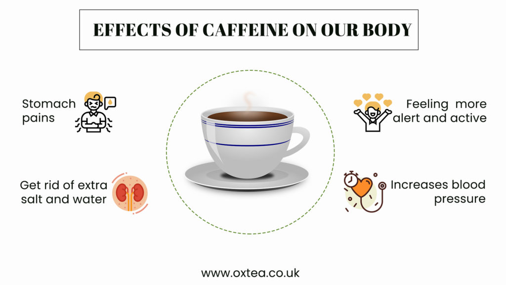 What are the caffeine's effects on body?