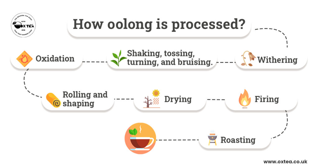 How oolong is processed?