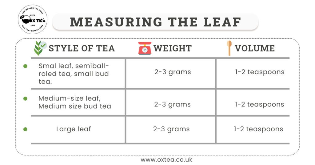 How much tea leaves per cup